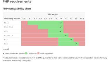 Compatibilidad Prestahop PHP